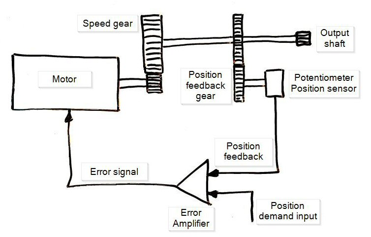 Position servo diagram