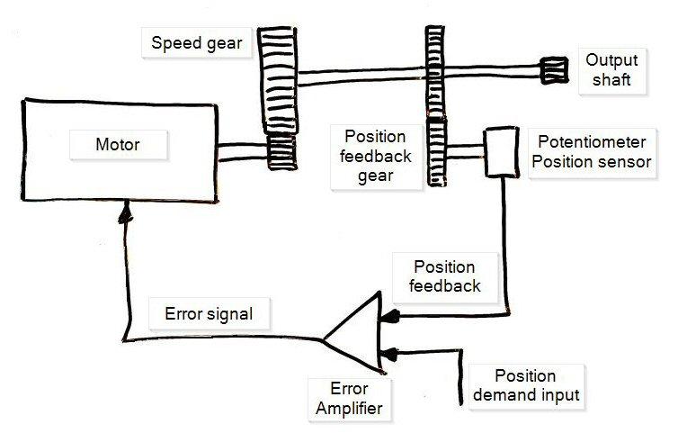 Position servo diagram